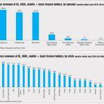 Telecom Revenues:Performance of various service segments during April-June 2019